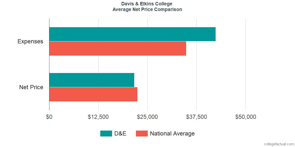 Net Price Comparisons at Davis & Elkins College