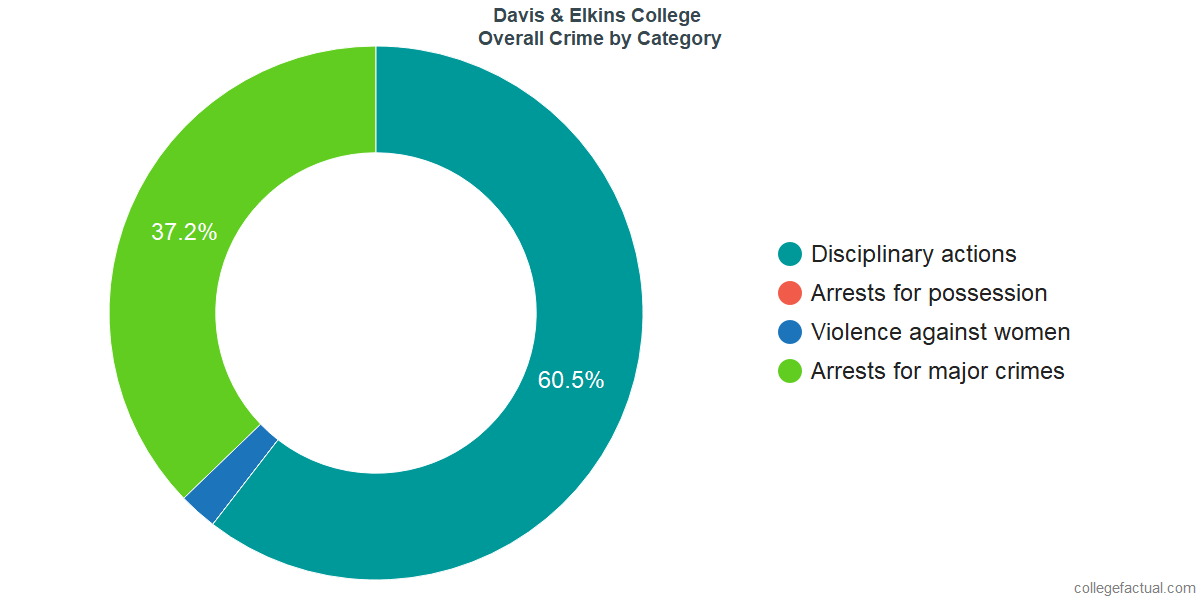 Overall Crime and Safety Incidents at Davis & Elkins College by Category