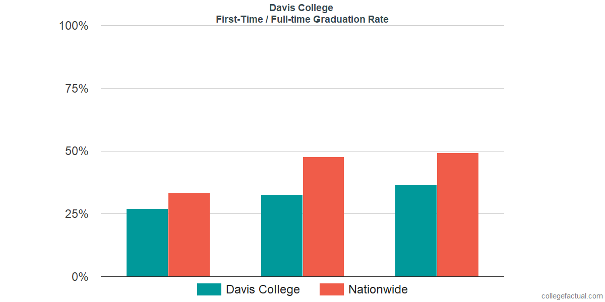 Graduation rates for first-time / full-time students at Davis College