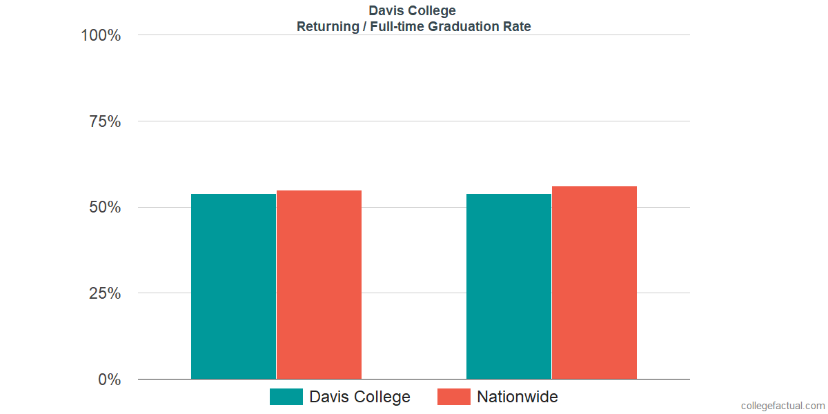 Graduation rates for returning / full-time students at Davis College