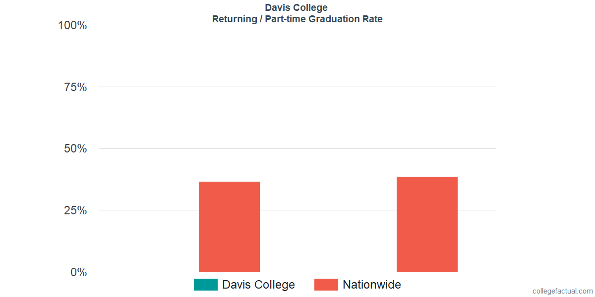 Graduation rates for returning / part-time students at Davis College