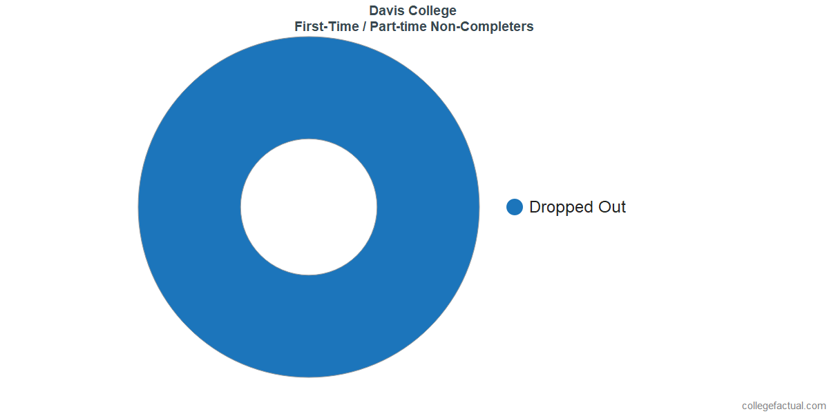 Non-completion rates for first-time / part-time students at Davis College