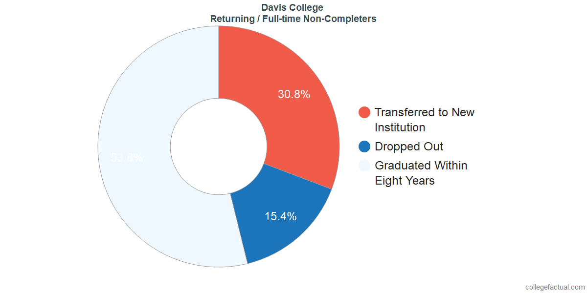 Non-completion rates for returning / full-time students at Davis College