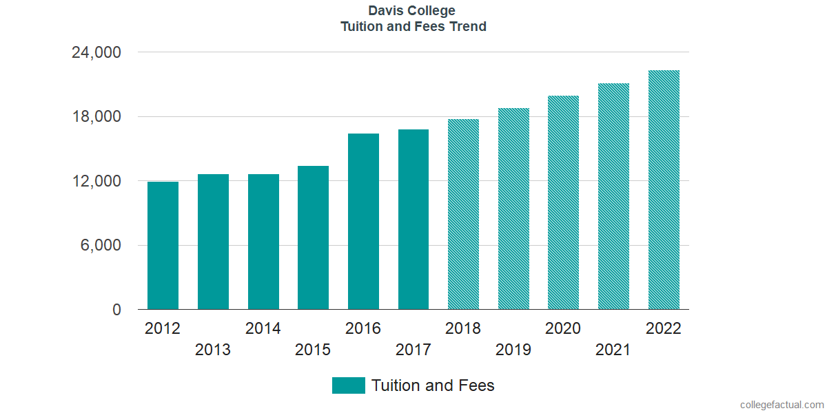 Tuition and Fees Trends at Davis College