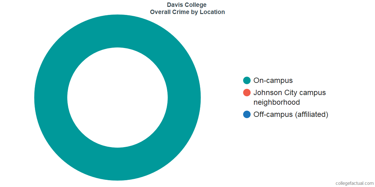 Overall Crime and Safety Incidents at Davis College by Location
