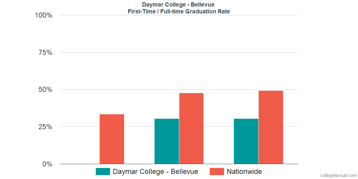 Graduation rates for first-time / full-time students at Daymar College - Bellevue