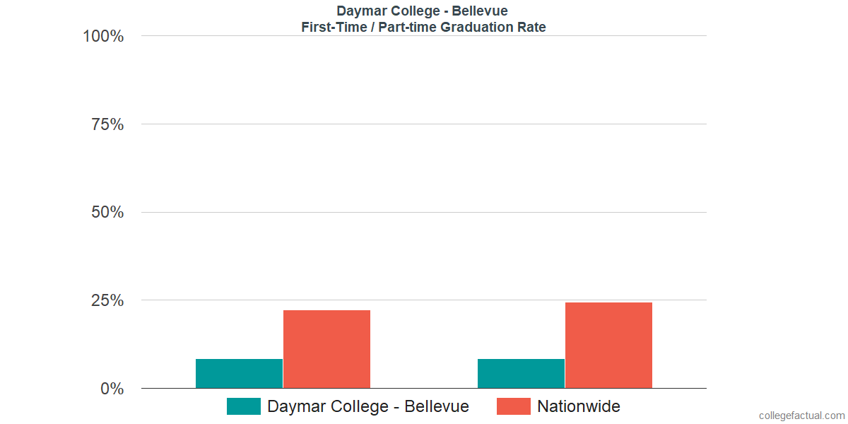 Graduation rates for first-time / part-time students at Daymar College - Bellevue