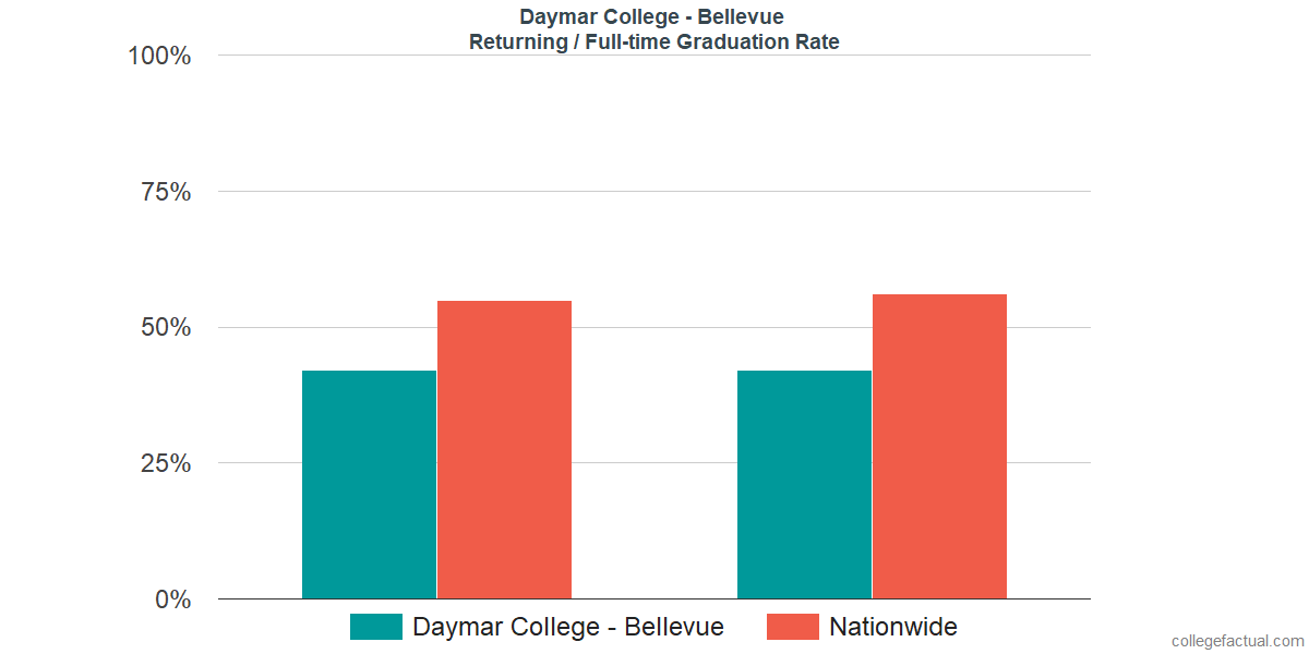 Graduation rates for returning / full-time students at Daymar College - Bellevue
