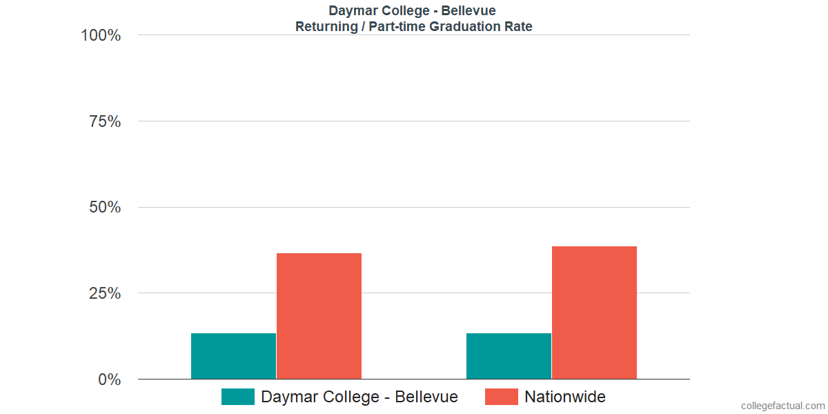 Graduation rates for returning / part-time students at Daymar College - Bellevue