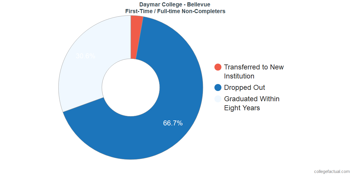 Non-completion rates for first-time / full-time students at Daymar College - Bellevue