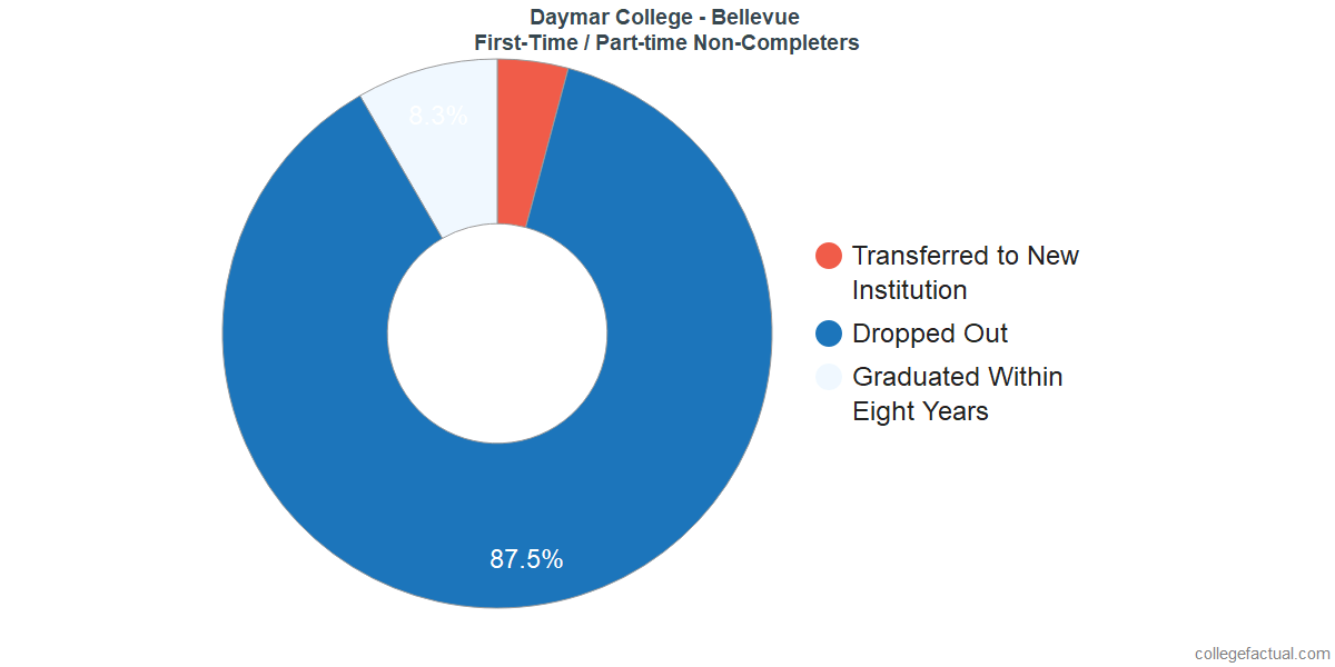 Non-completion rates for first-time / part-time students at Daymar College - Bellevue