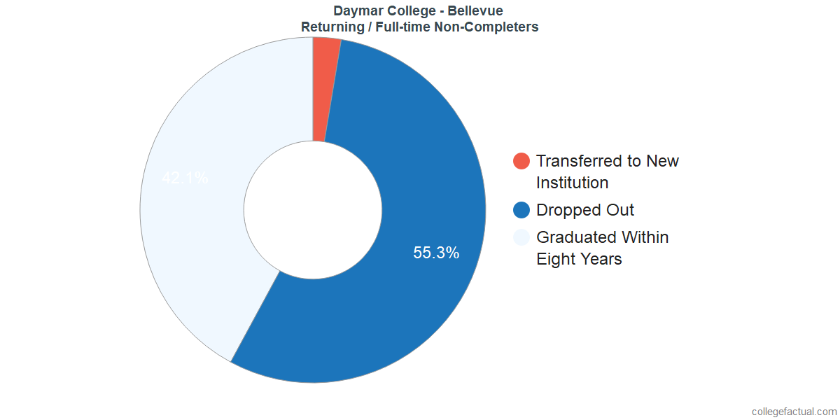 Non-completion rates for returning / full-time students at Daymar College - Bellevue