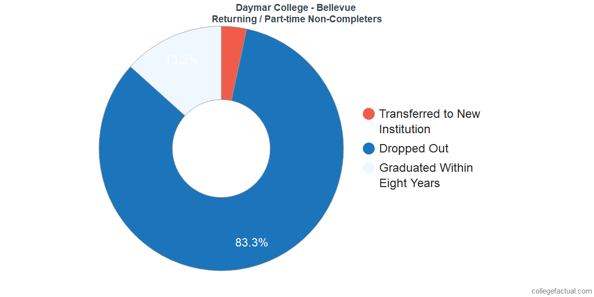 Non-completion rates for returning / part-time students at Daymar College - Bellevue