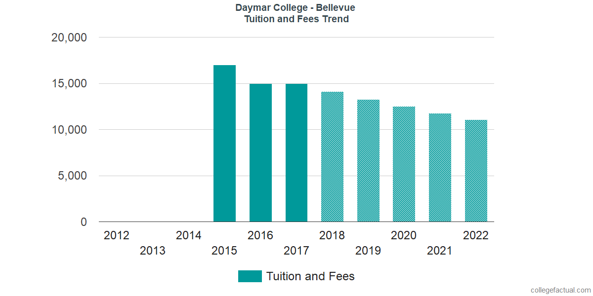 Tuition and Fees Trends at Daymar College - Bellevue