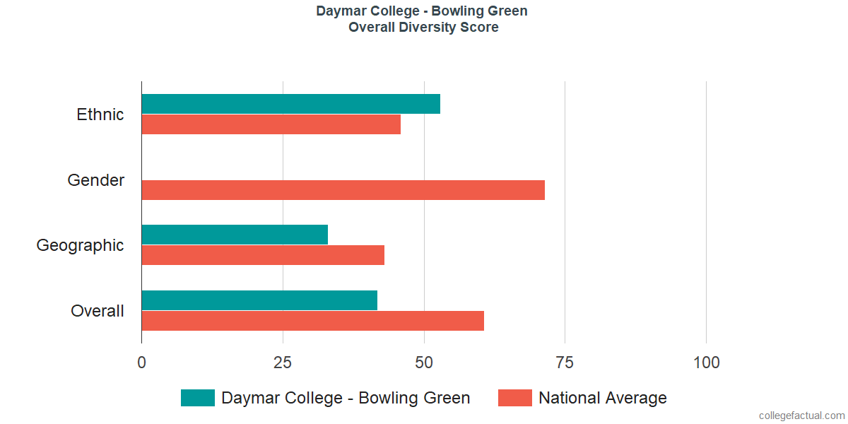 Overall Diversity at Daymar College - Bowling Green