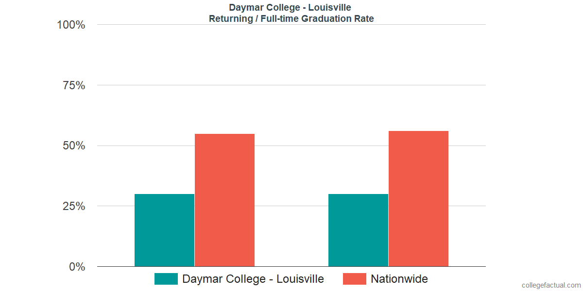 Graduation rates for returning / full-time students at Daymar College - Louisville