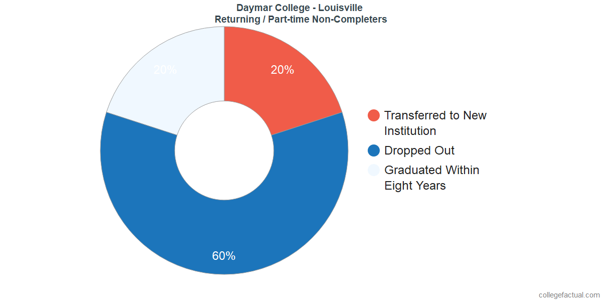 Non-completion rates for returning / part-time students at Daymar College - Louisville
