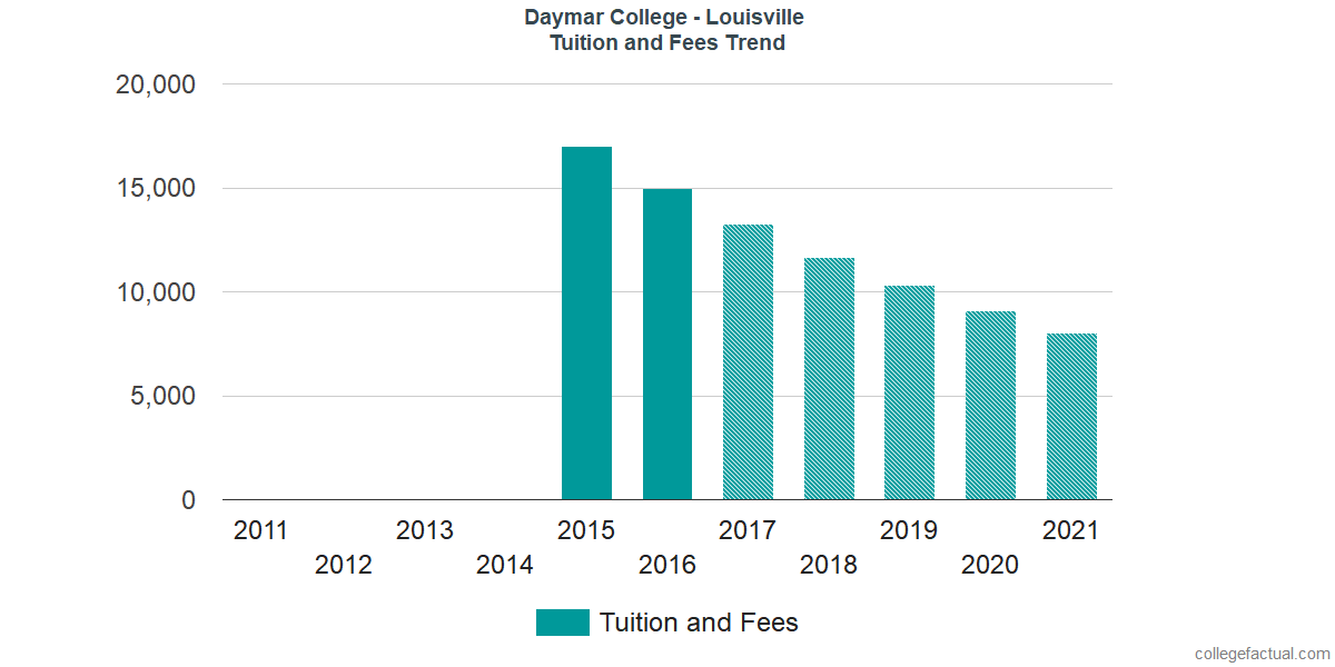Tuition and Fees Trends at Daymar College - Louisville