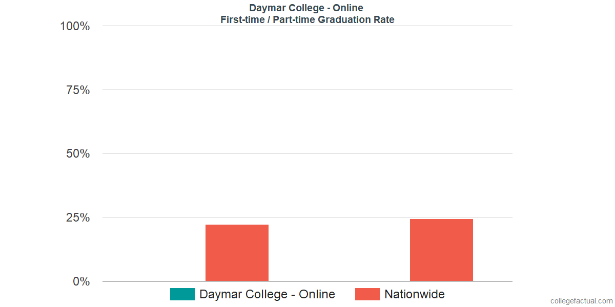 Graduation rates for first time / part-time students at Daymar College - Online