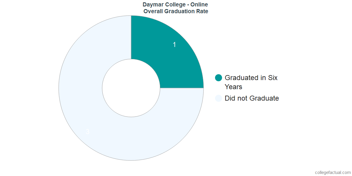 Undergraduate Graduation Rate at Daymar College - Online