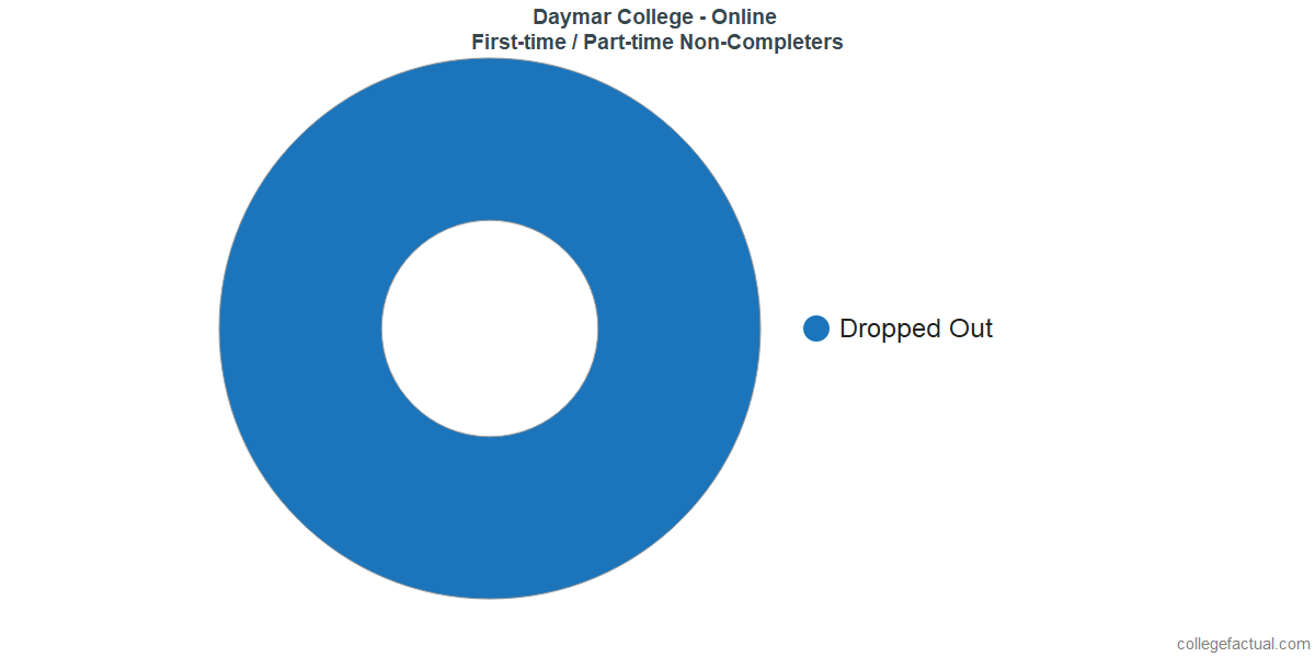 Non-completion rates for first time / part-time students at Daymar College - Online