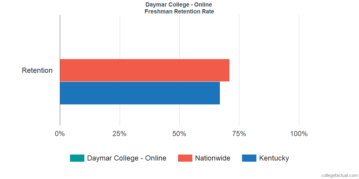 Freshman Retention Rate at Daymar College - Online