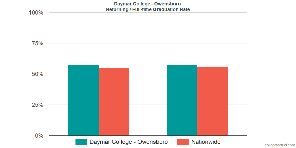 Graduation rates for returning / full-time students at Daymar College - Owensboro