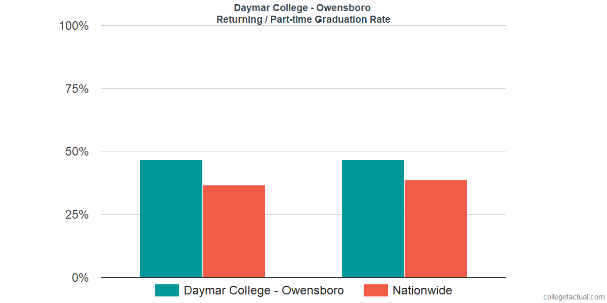 Graduation rates for returning / part-time students at Daymar College - Owensboro
