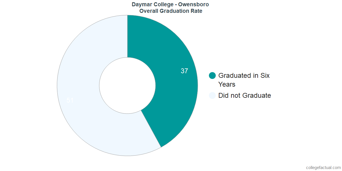 Undergraduate Graduation Rate at Daymar College - Owensboro