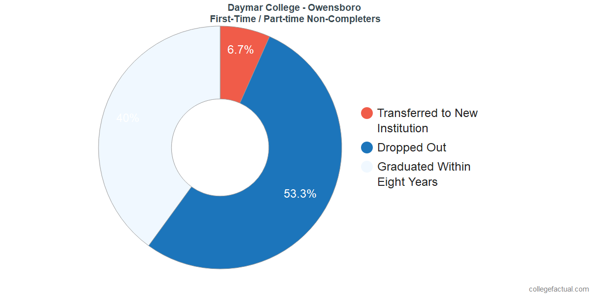 Non-completion rates for first-time / part-time students at Daymar College - Owensboro