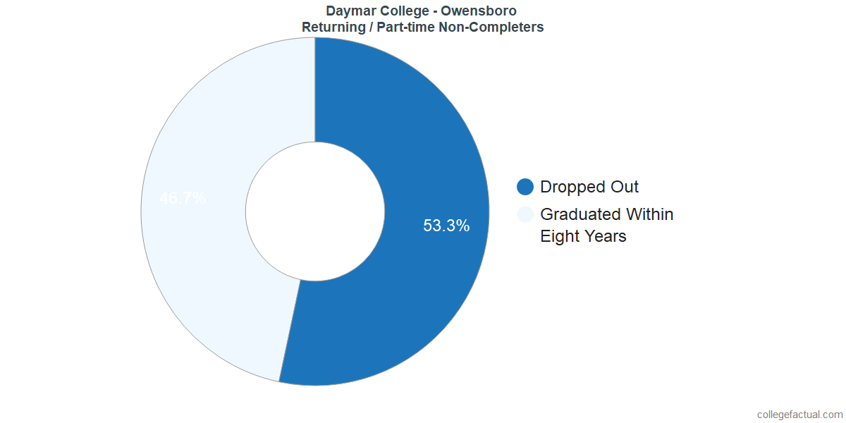 Non-completion rates for returning / part-time students at Daymar College - Owensboro
