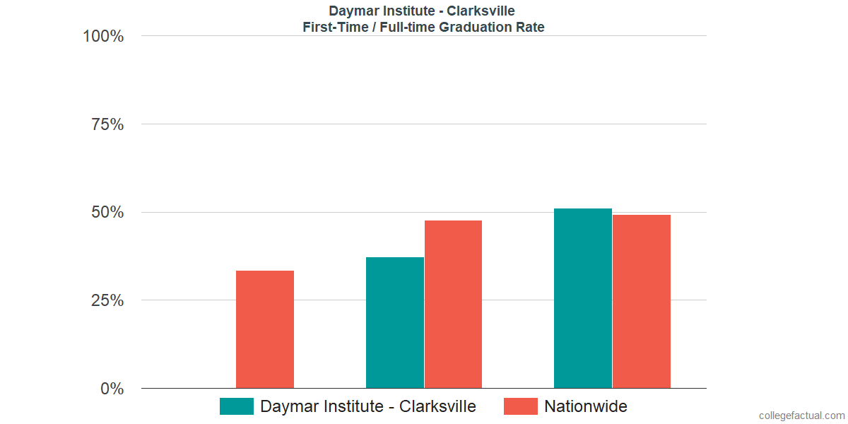 Graduation rates for first-time / full-time students at Daymar Institute - Clarksville