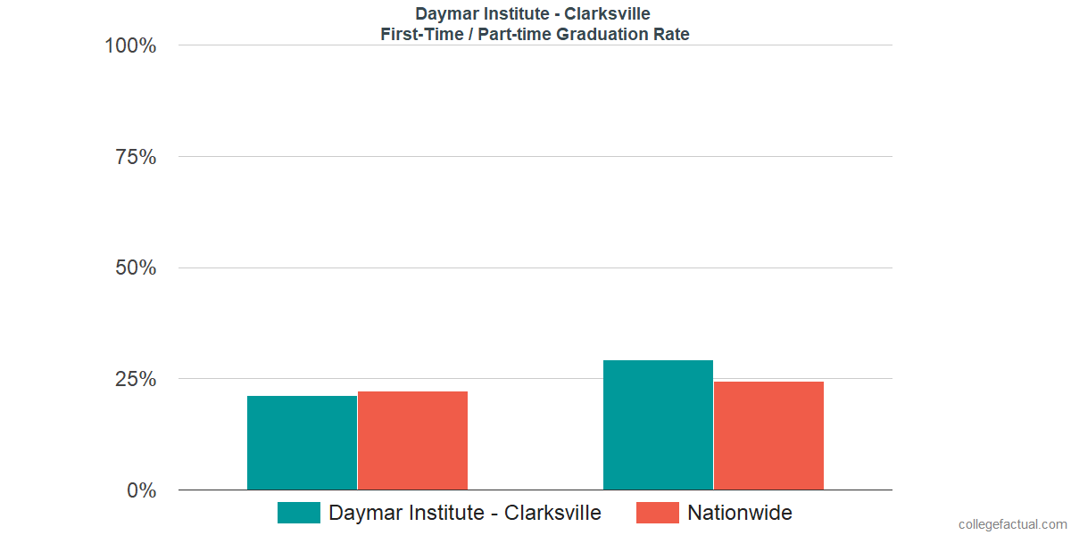 Graduation rates for first-time / part-time students at Daymar Institute - Clarksville