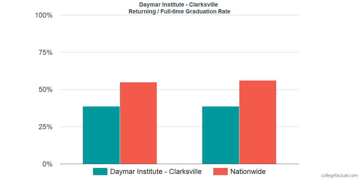 Graduation rates for returning / full-time students at Daymar Institute - Clarksville