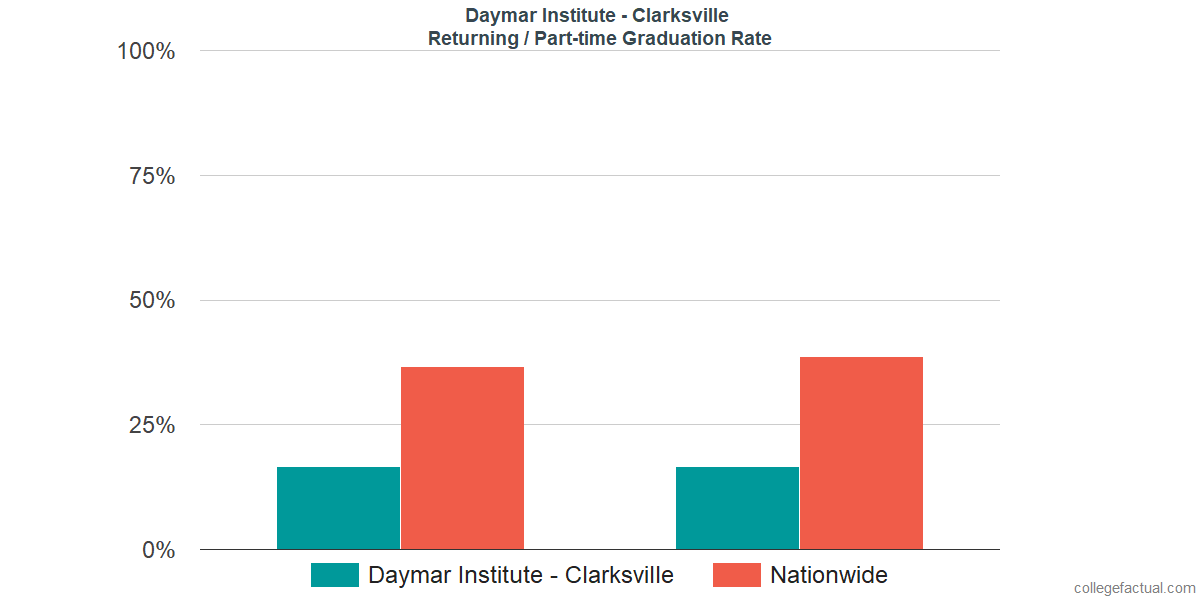 Graduation rates for returning / part-time students at Daymar Institute - Clarksville
