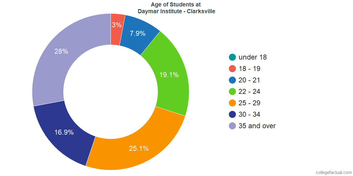 Age of Undergraduates at Daymar College - Clarksville