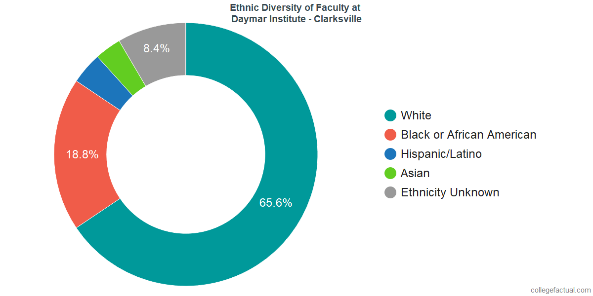 Ethnic Diversity of Faculty at Daymar College - Clarksville