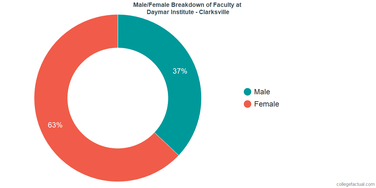 Male/Female Diversity of Faculty at Daymar College - Clarksville