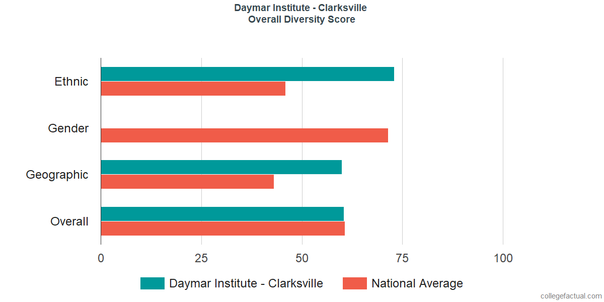 Overall Diversity at Daymar College - Clarksville