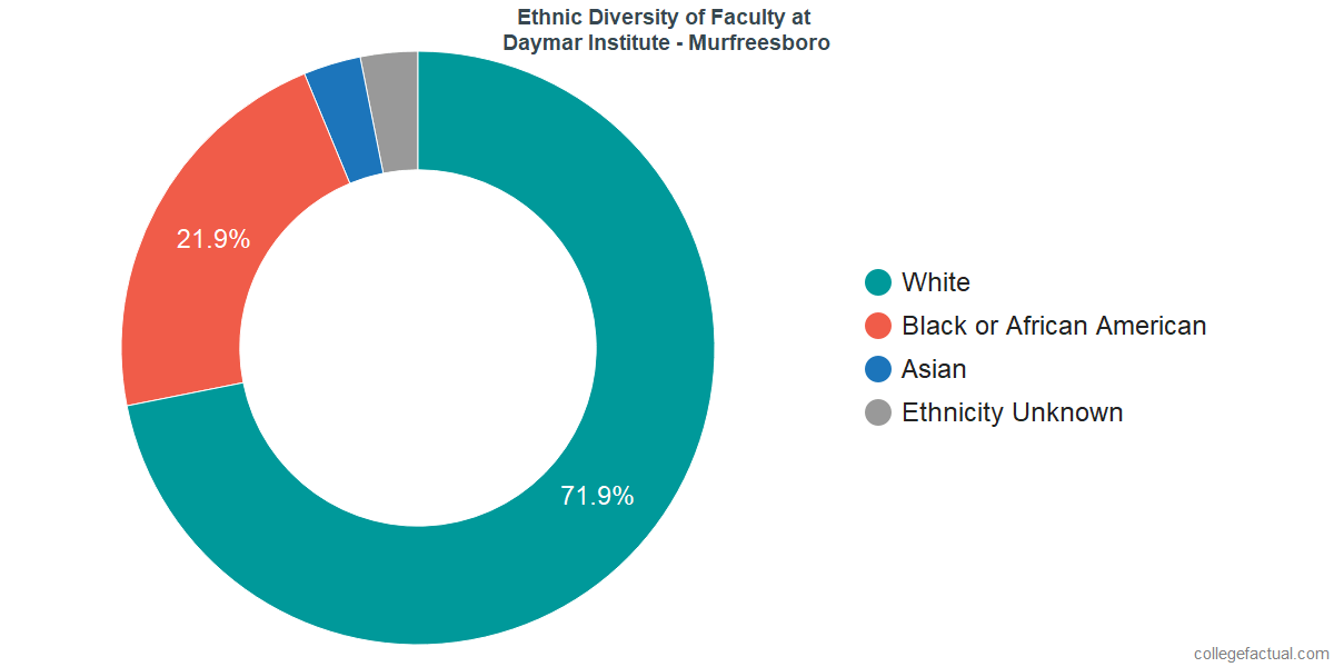 Ethnic Diversity of Faculty at Daymar College - Murfreesboro