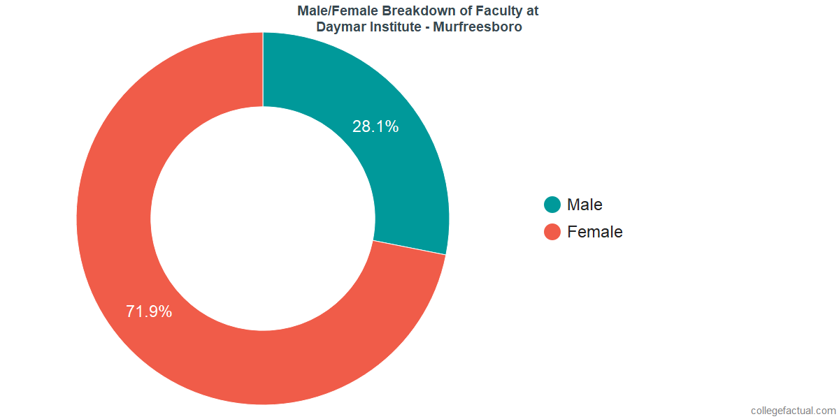 Male/Female Diversity of Faculty at Daymar College - Murfreesboro
