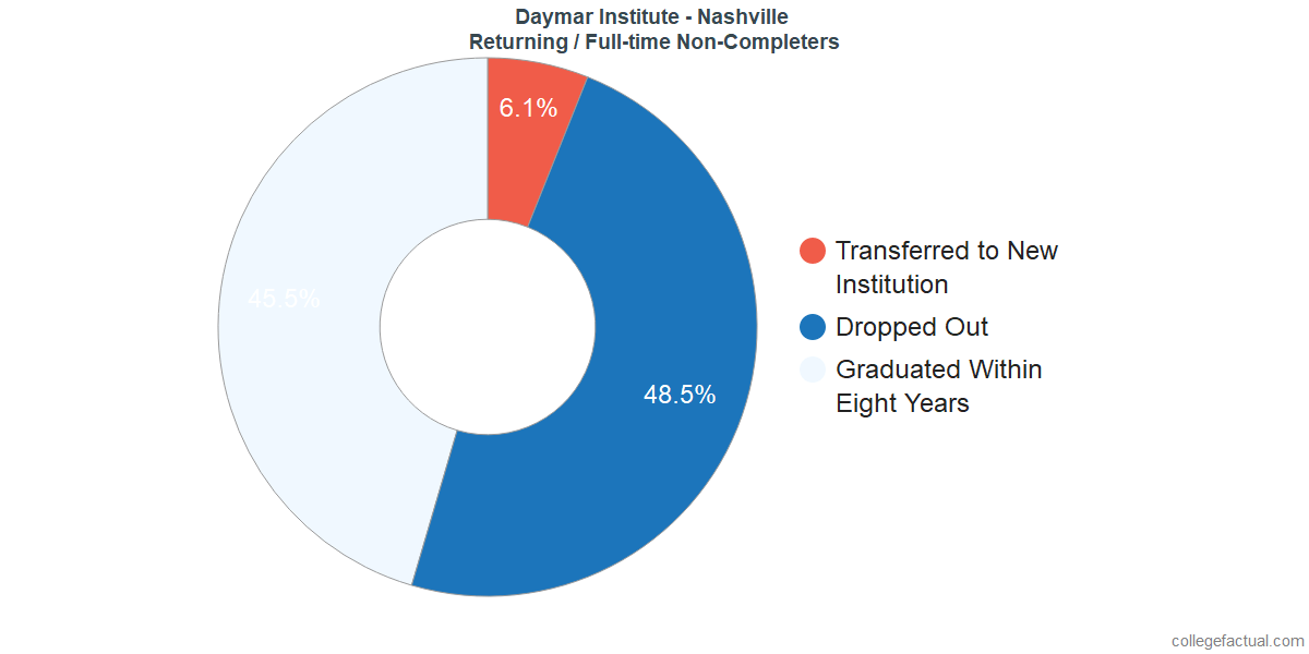 Non-completion rates for returning / full-time students at Daymar Institute - Nashville