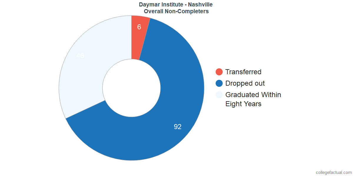 outcomes for students who failed to graduate from Daymar Institute - Nashville