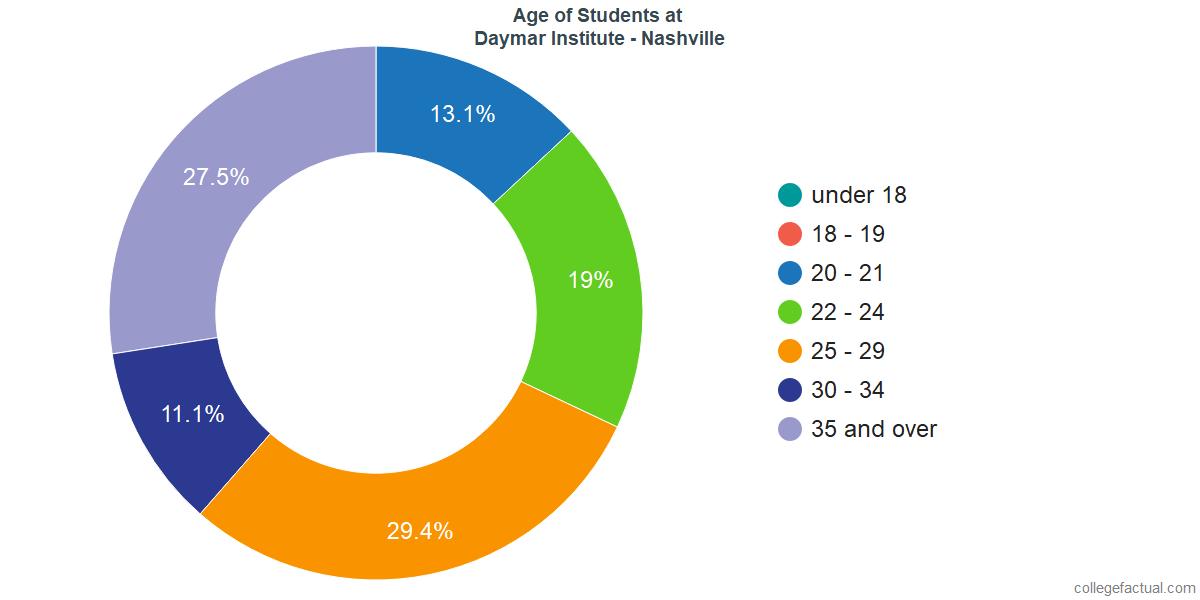 Age of Undergraduates at Daymar College - Nashville