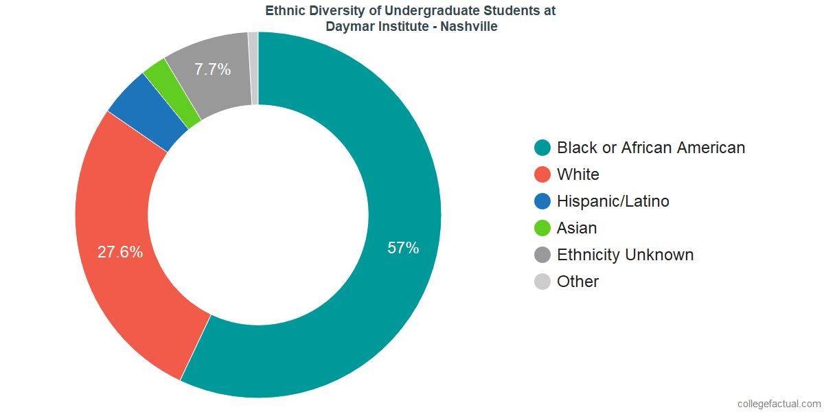 Ethnic Diversity of Undergraduates at Daymar College - Nashville