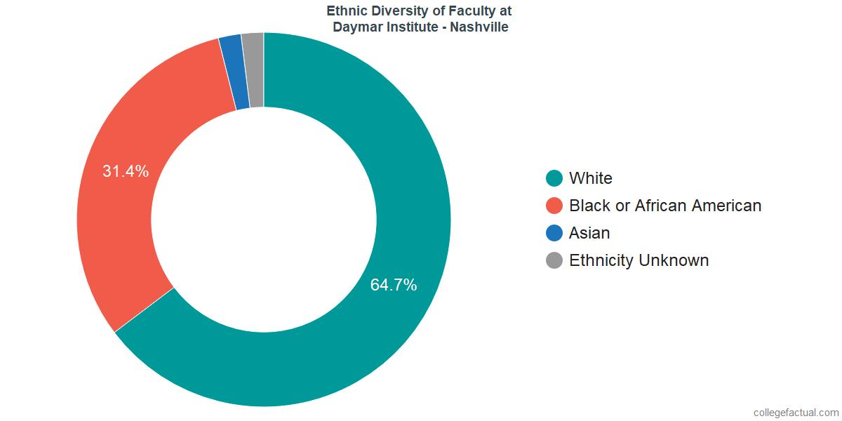 Ethnic Diversity of Faculty at Daymar College - Nashville