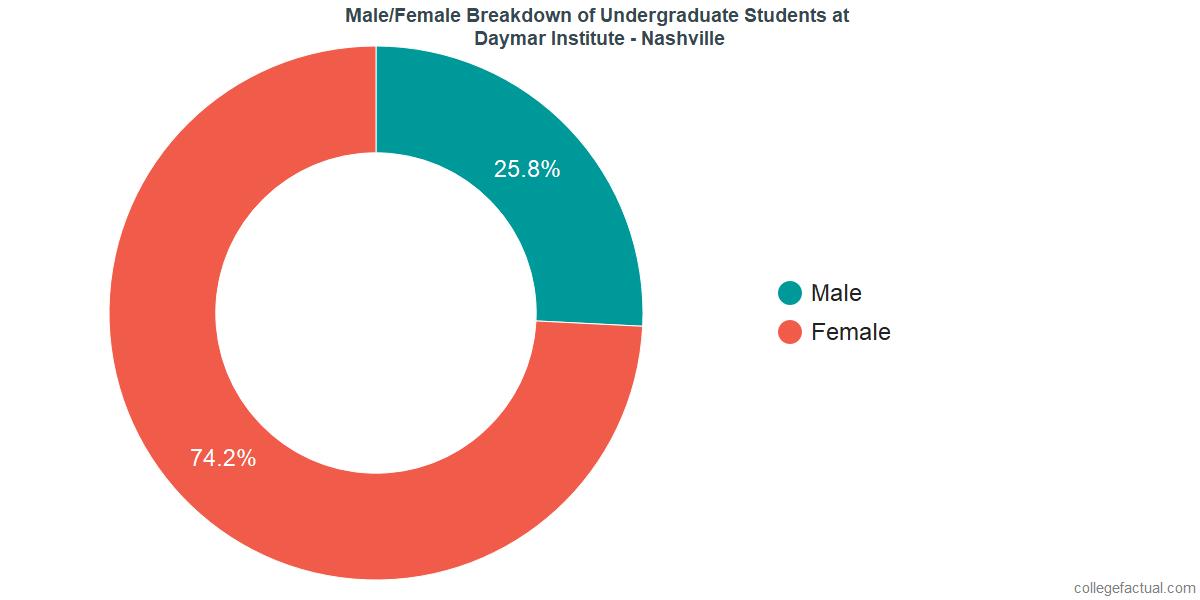 Male/Female Diversity of Undergraduates at Daymar College - Nashville