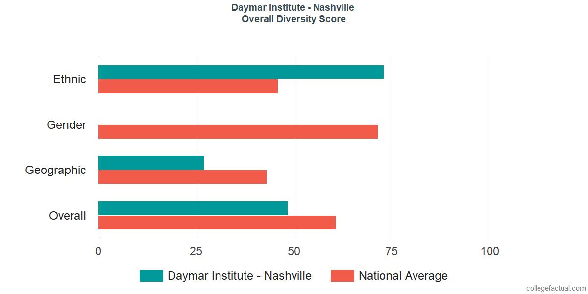 Overall Diversity at Daymar College - Nashville