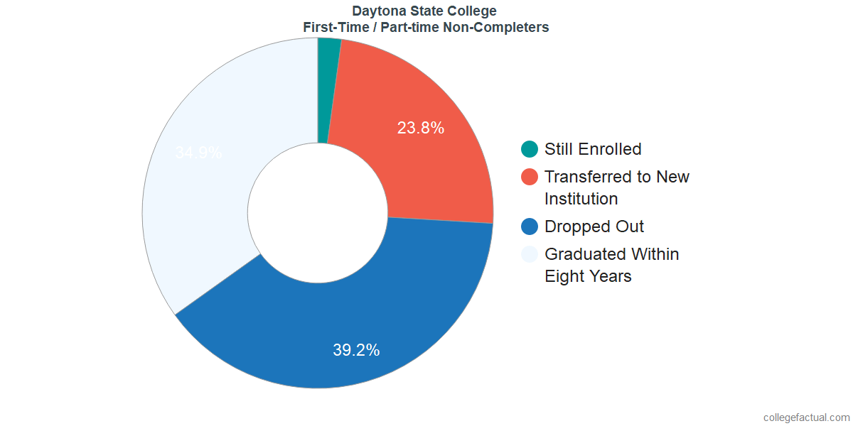 Non-completion rates for first-time / part-time students at Daytona State College
