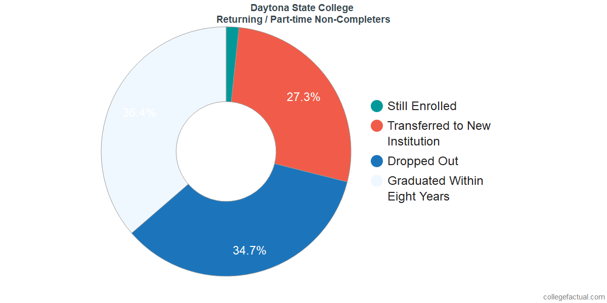 Non-completion rates for returning / part-time students at Daytona State College